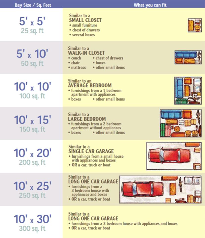 Visual storage guide explaining what you can fit in storage units of different sizes